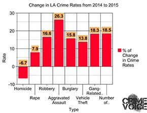 A graph showing the Changing Rates for Different Types of Crime from 2014 to 2015